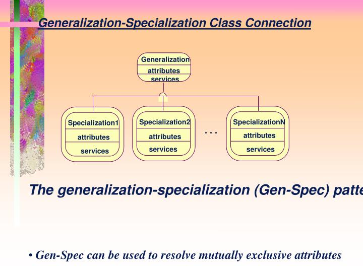 Generalization-Specialization Class Connection