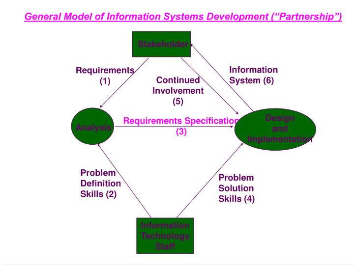 "General Model of Information Systems Development (""Partnership"")"