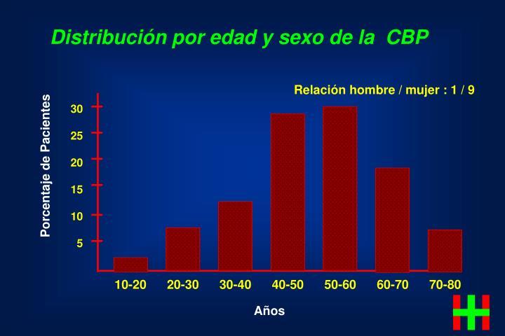 Distribución por edad y sexo de la  CBP