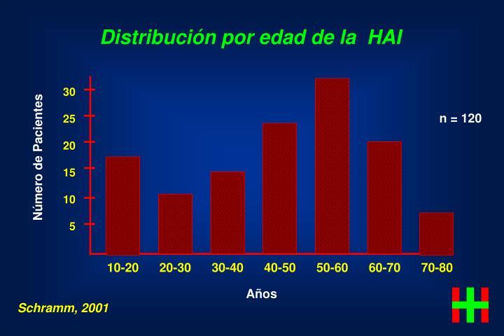 Distribución por edad de la  HAI