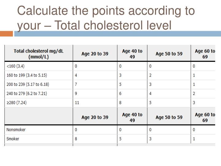 Calculate the points according to your – Total cholesterol level