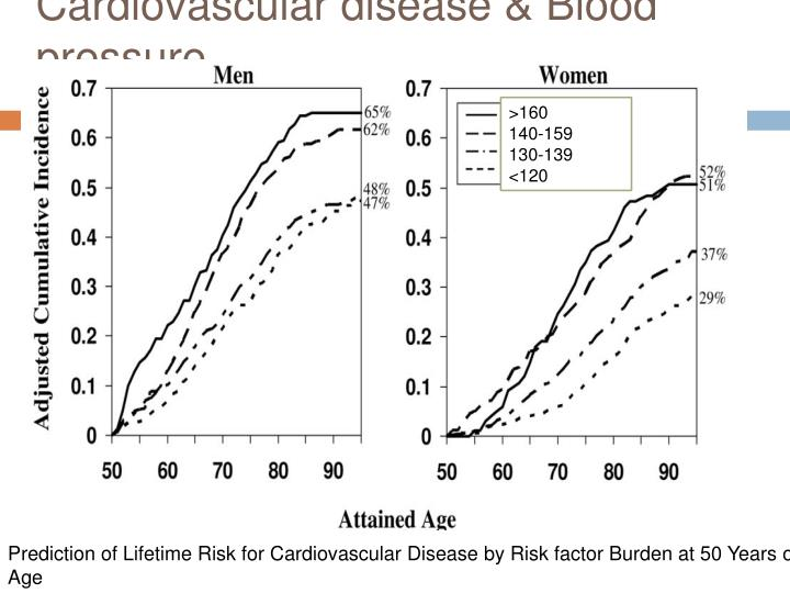 Cardiovascular disease & Blood pressure
