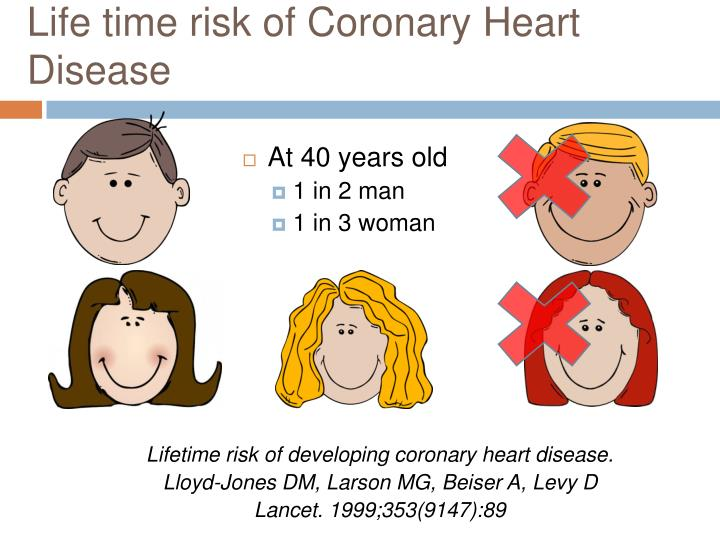 Life time risk of Coronary Heart Disease