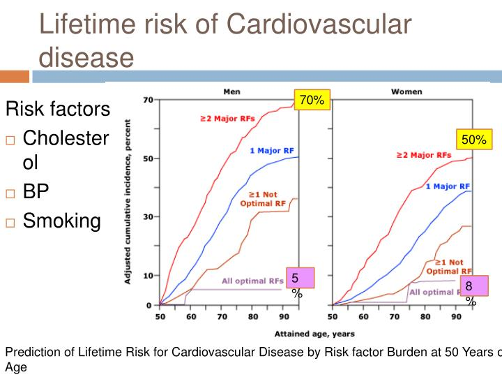 Lifetime risk of Cardiovascular disease
