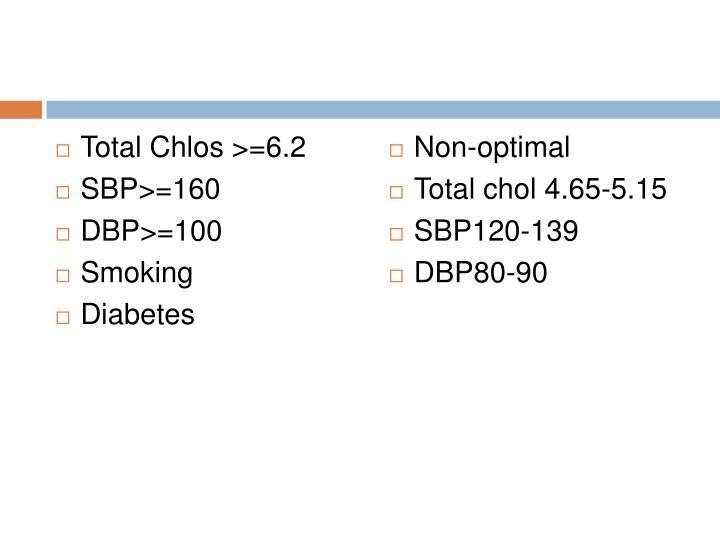 Total Chlos >=6.2