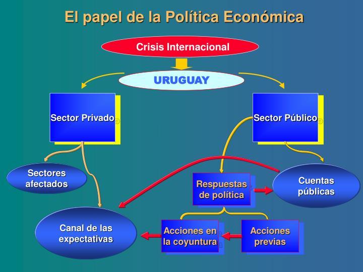 El papel de la Política Económica