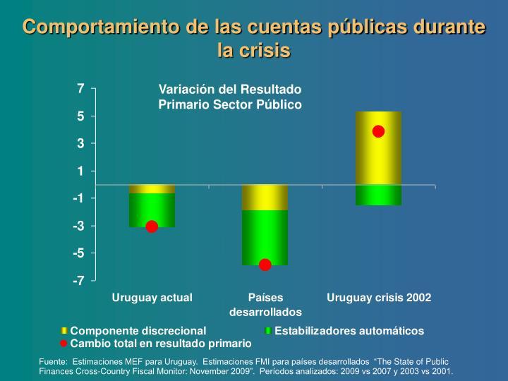 Comportamiento de las cuentas públicas durante la crisis