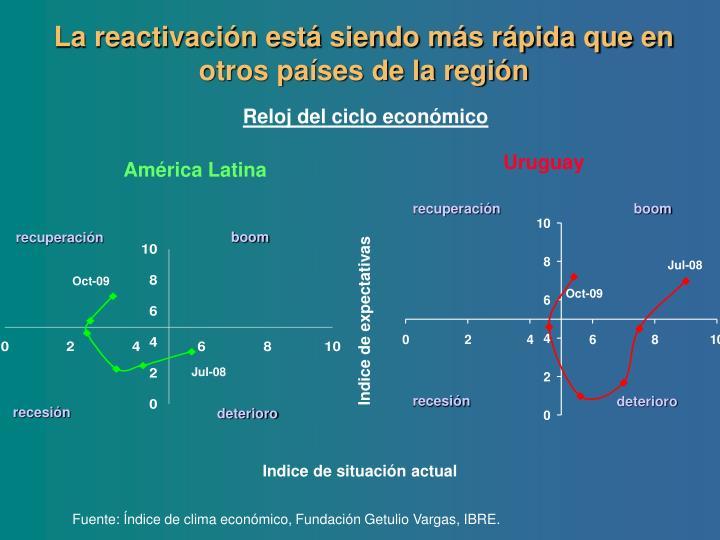 La reactivación está siendo más rápida que en otros países de la región