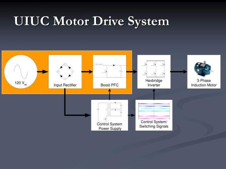 UIUC Motor Drive System
