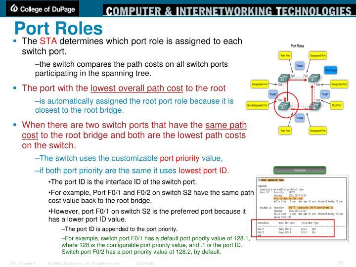 Port Roles