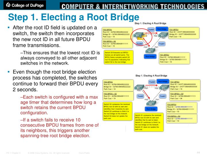 Step 1. Electing a Root Bridge