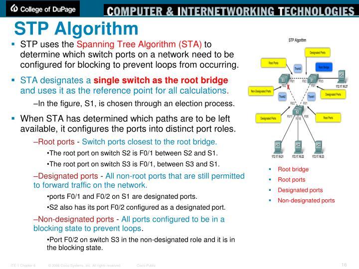 STP Algorithm