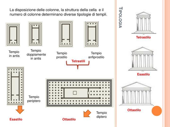 La disposizione delle colonne, la struttura della cella  e il numero di colonne determinano diverse tipologie di templi.