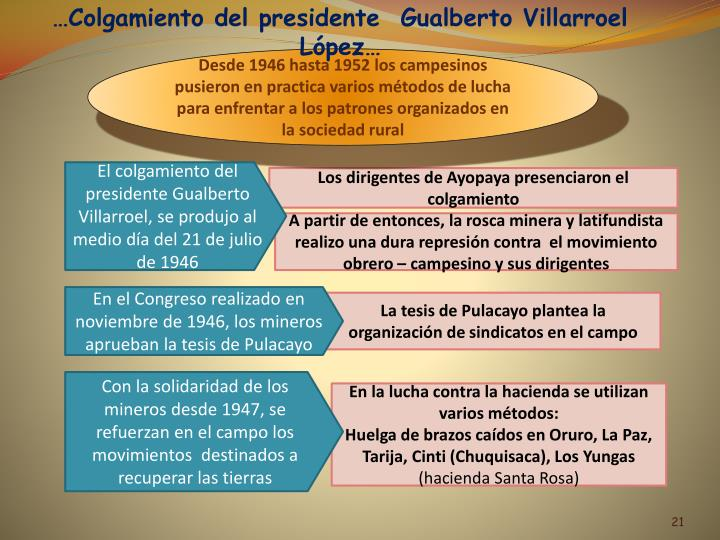 …Colgamiento del presidente  Gualberto Villarroel López…