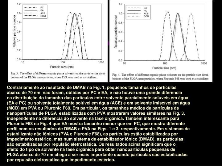 Contrariamente ao resultado de DMAB na Fig. 1, pequenos tamanhos de partículas