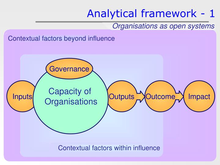 Organisations as open systems