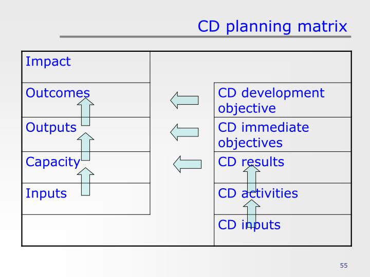 CD planning matrix