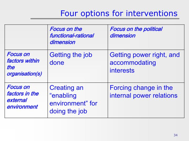 Four options for interventions