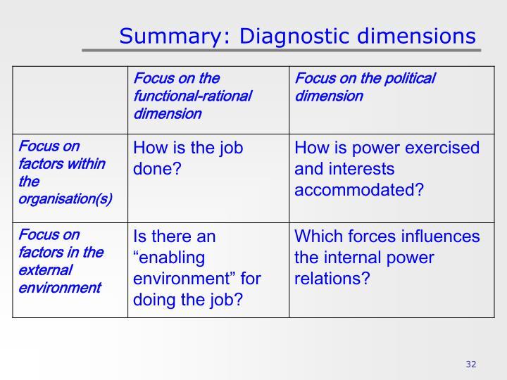 Summary: Diagnostic dimensions