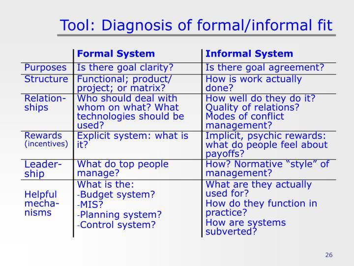Tool: Diagnosis of formal/informal fit