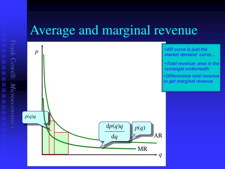 Average and marginal revenue