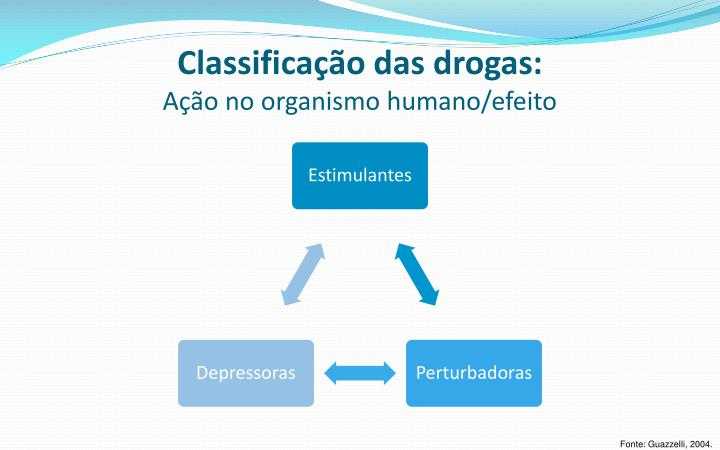 Classificação das drogas: