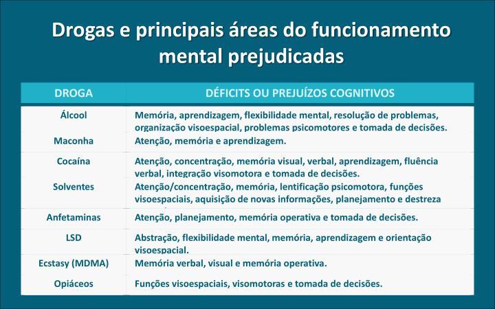 Drogas e principais áreas do funcionamento mental prejudicadas