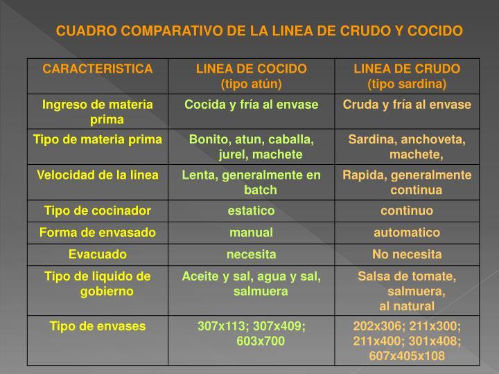 CUADRO COMPARATIVO DE LA LINEA DE CRUDO Y COCIDO