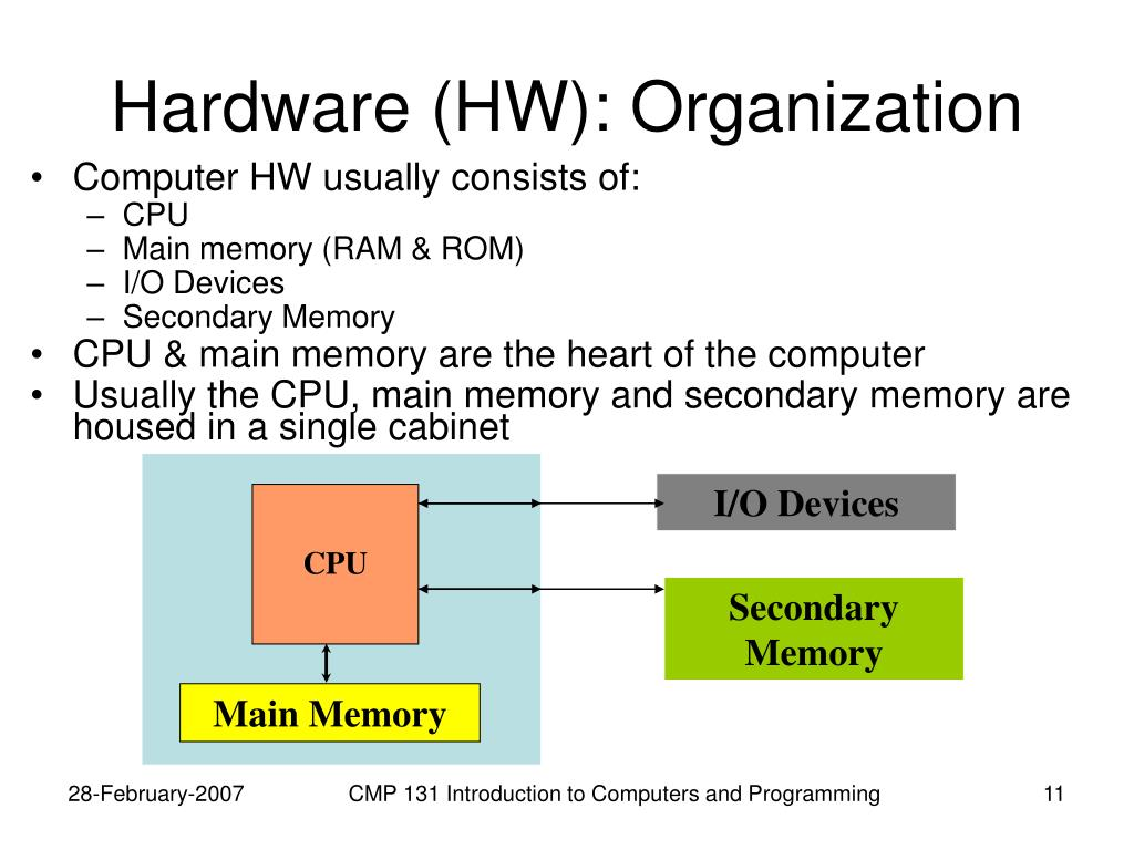 Hardware (HW): Organization