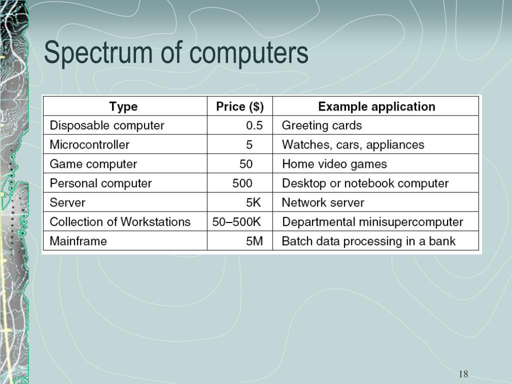 Spectrum of computers