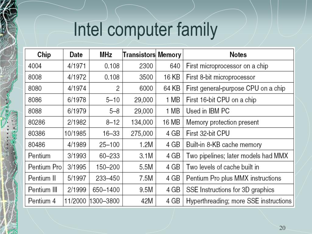 Intel computer family
