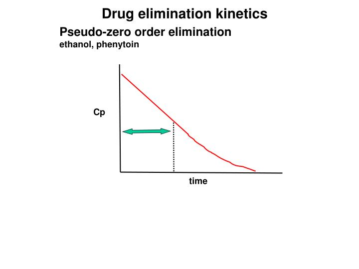 Drug elimination kinetics