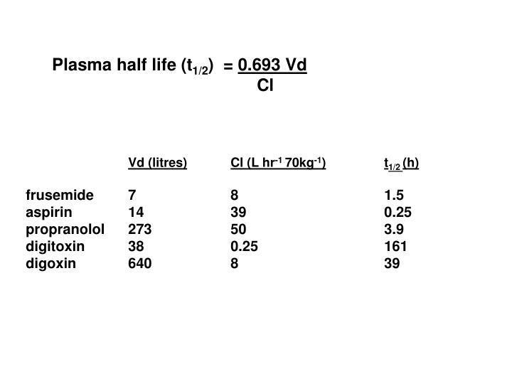 Plasma half life (t