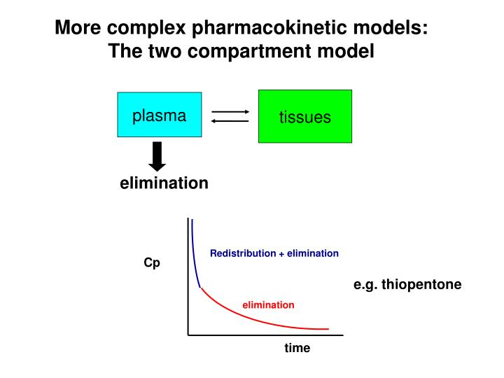 More complex pharmacokinetic models: