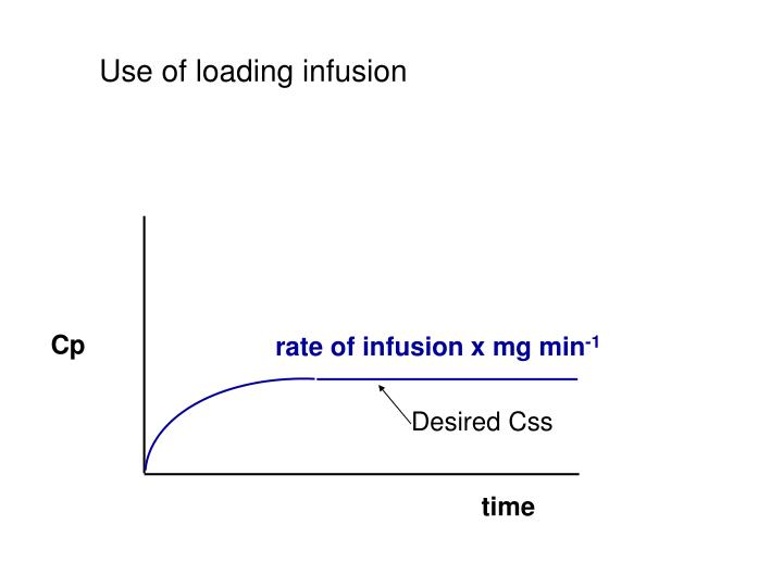 Use of loading infusion