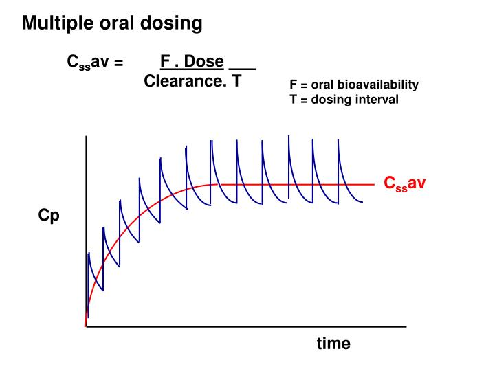 Multiple oral dosing