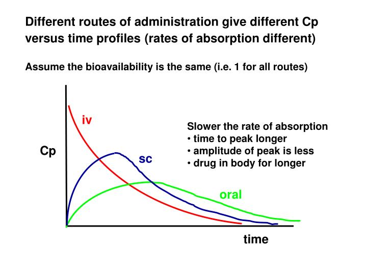 Different routes of administration give different Cp versus time profiles