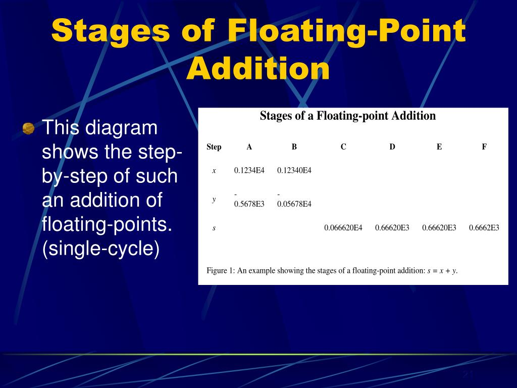 Stages of Floating-Point Addition