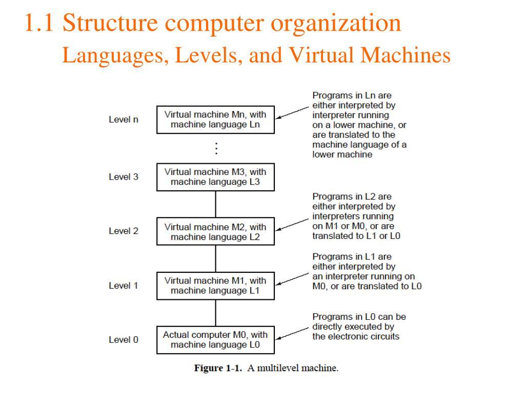 1.1 Structure computer organization