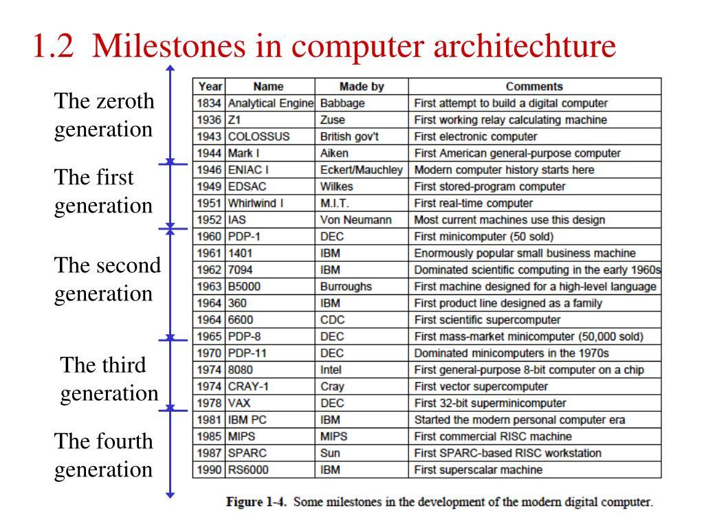 1.2  Milestones in computer architechture