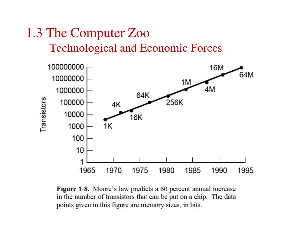 1.3 The Computer Zoo