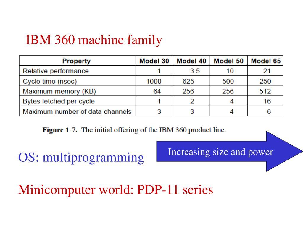 IBM 360 machine family
