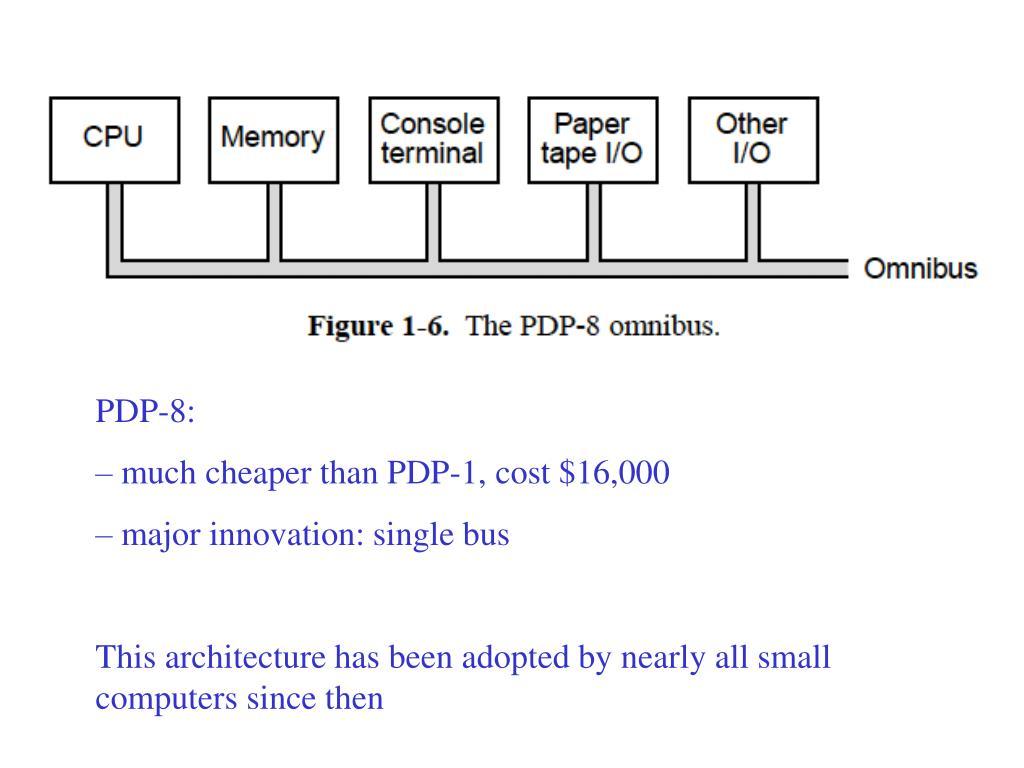 PDP-8: