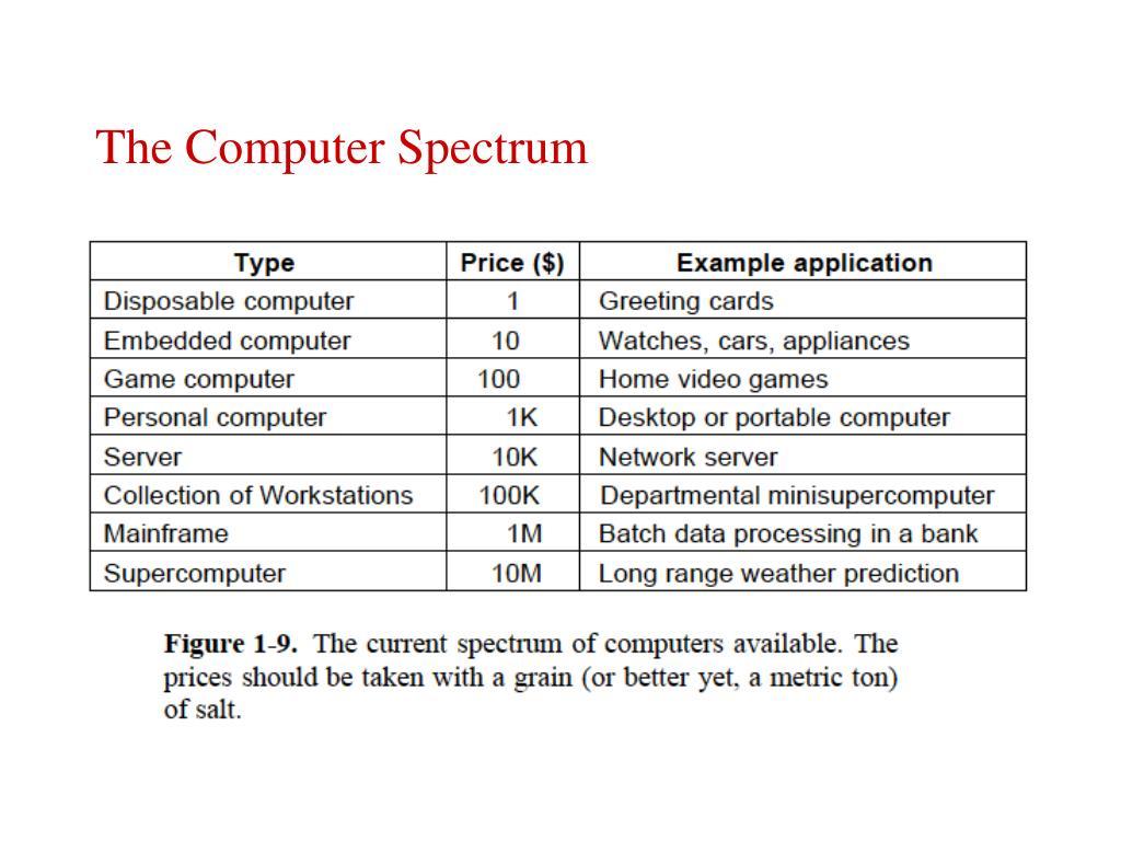 The Computer Spectrum