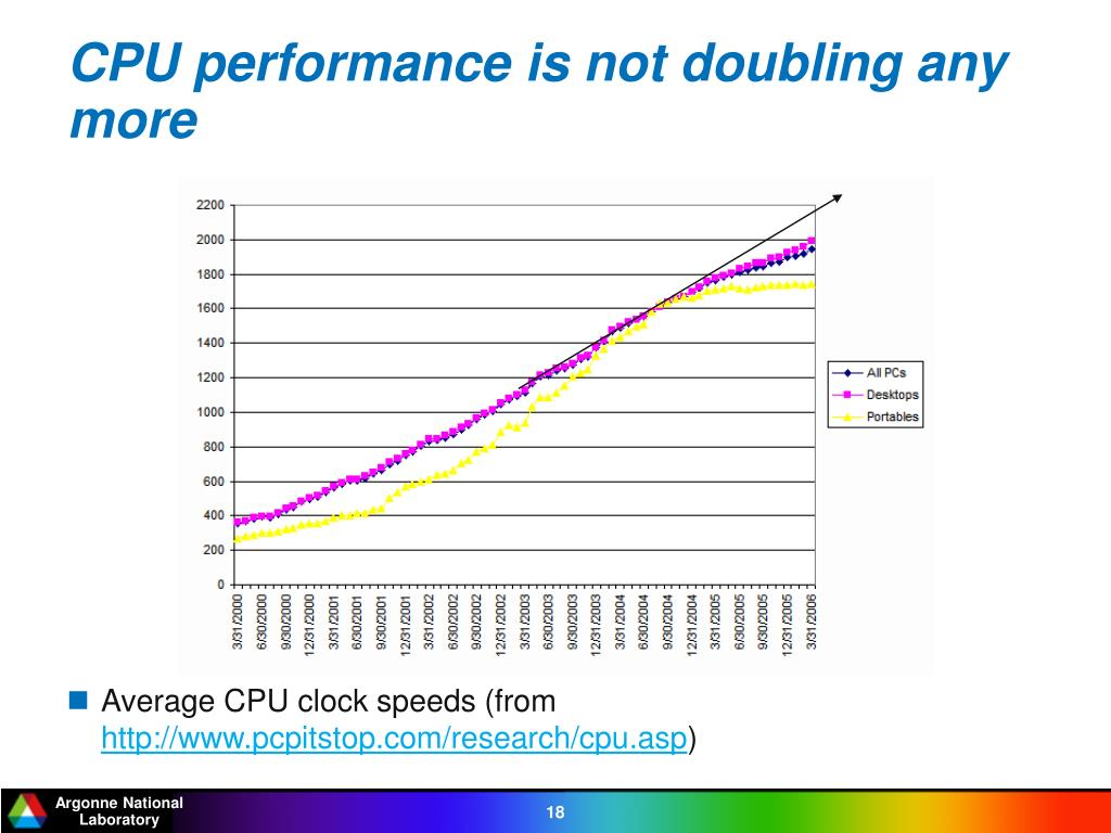 CPU performance is not doubling any more