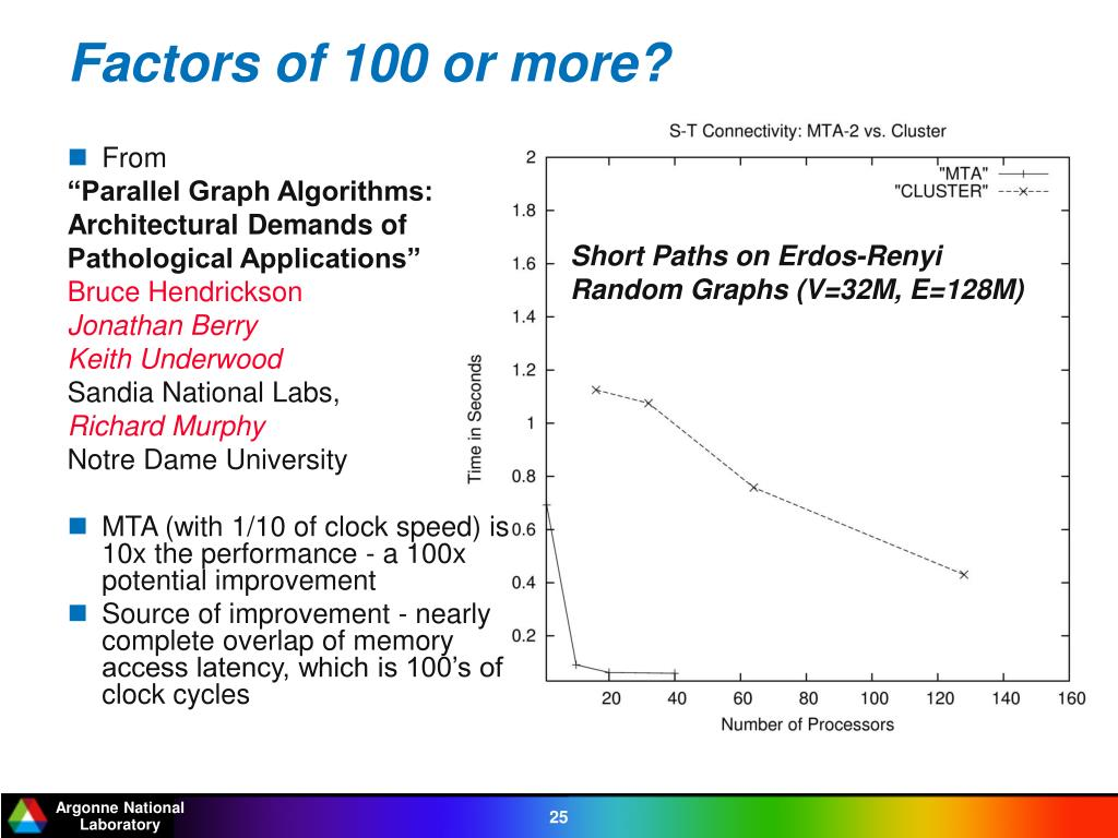 Factors of 100 or more?