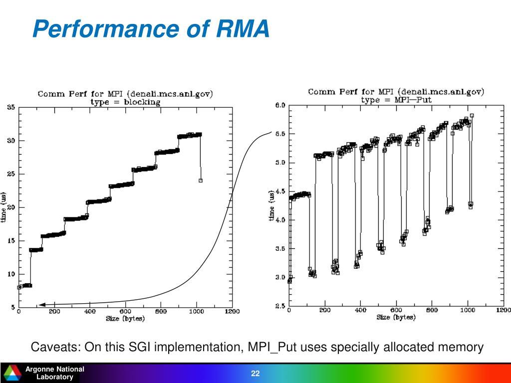 Performance of RMA