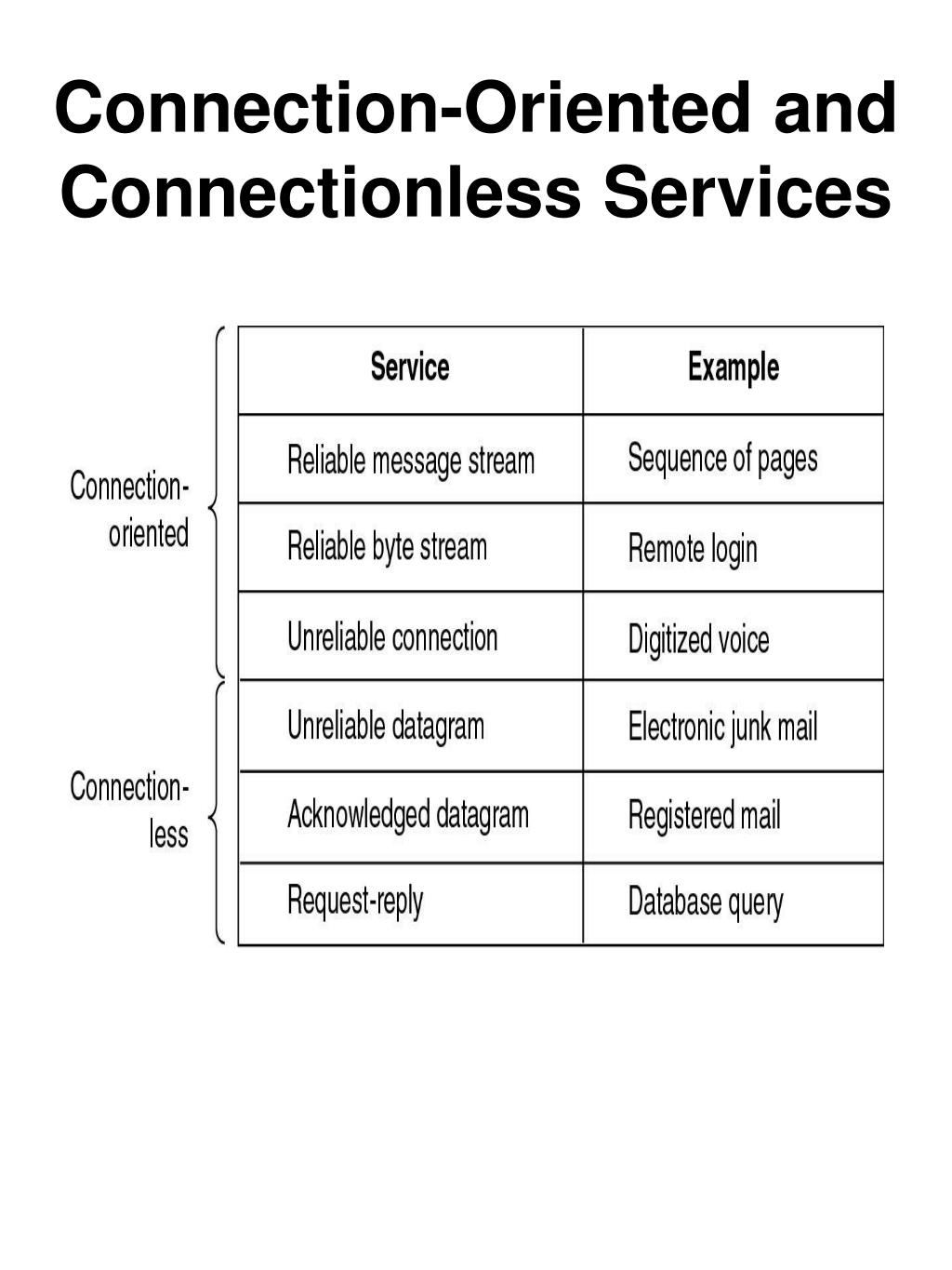 Connection-Oriented and Connectionless Services