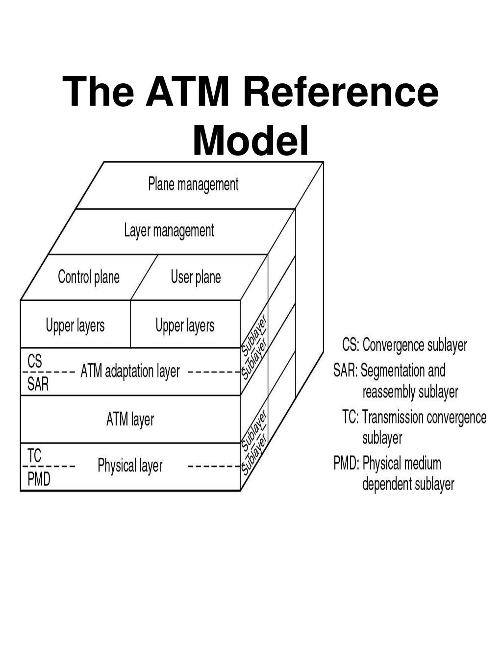 The ATM Reference Model