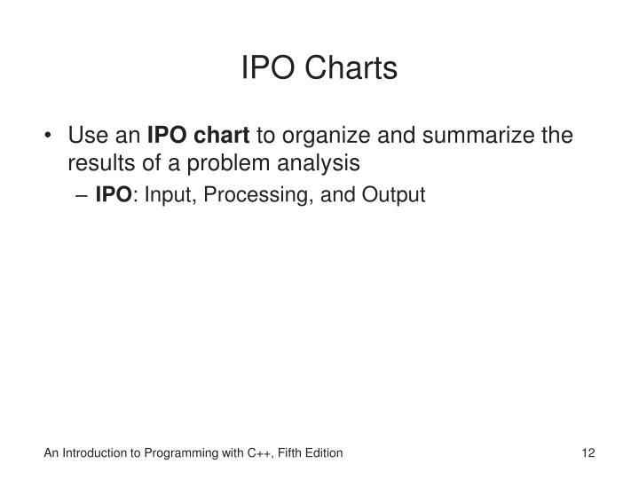 IPO Charts